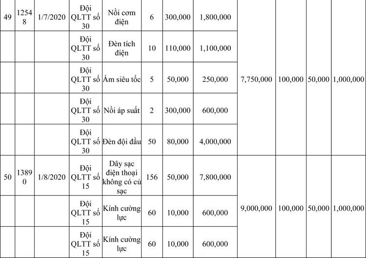 Ngày 13/3/2020, đấu giá hàng hóa vi phạm hành chính bị tịch thu tại Hà Nội ảnh 102