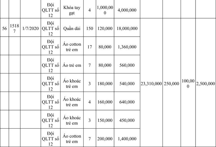 Ngày 13/3/2020, đấu giá hàng hóa vi phạm hành chính bị tịch thu tại Hà Nội ảnh 104