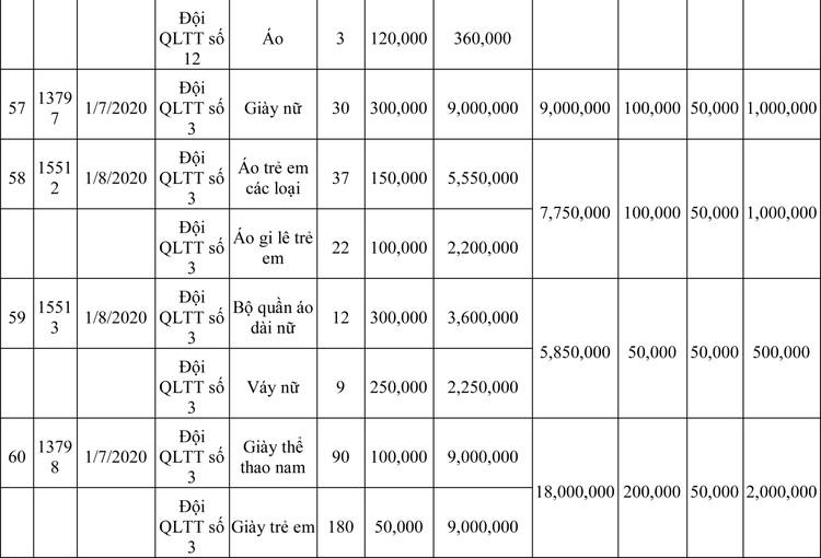 Ngày 13/3/2020, đấu giá hàng hóa vi phạm hành chính bị tịch thu tại Hà Nội ảnh 105