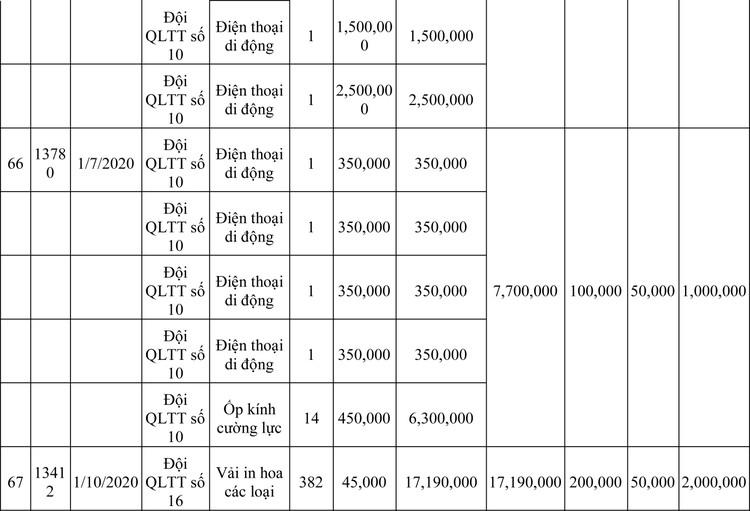 Ngày 13/3/2020, đấu giá hàng hóa vi phạm hành chính bị tịch thu tại Hà Nội ảnh 108