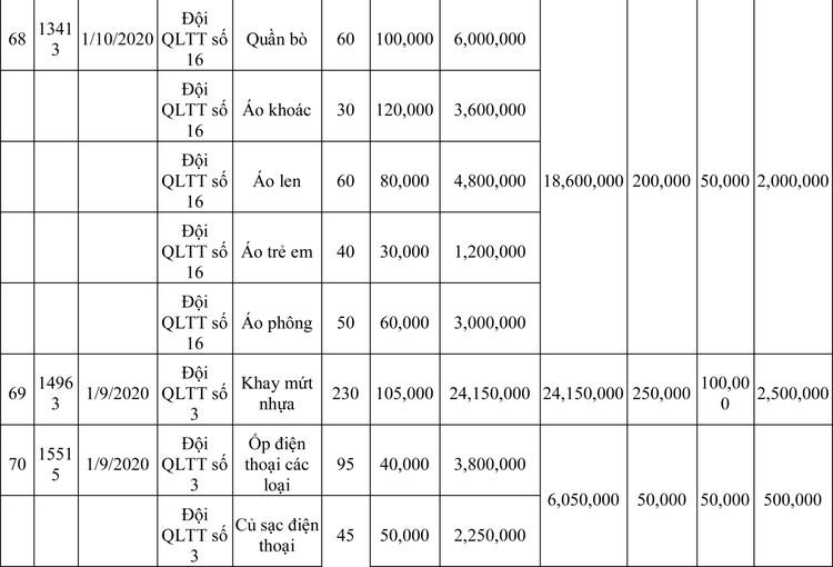 Ngày 13/3/2020, đấu giá hàng hóa vi phạm hành chính bị tịch thu tại Hà Nội ảnh 109