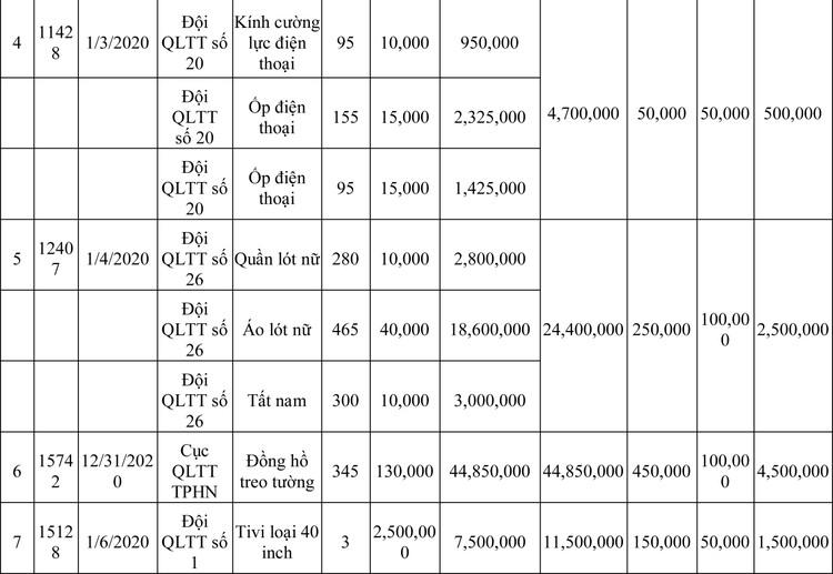 Ngày 13/3/2020, đấu giá hàng hóa vi phạm hành chính bị tịch thu tại Hà Nội ảnh 77