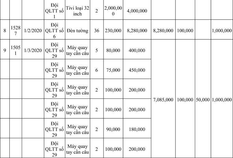 Ngày 13/3/2020, đấu giá hàng hóa vi phạm hành chính bị tịch thu tại Hà Nội ảnh 78
