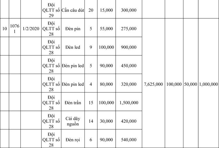 Ngày 13/3/2020, đấu giá hàng hóa vi phạm hành chính bị tịch thu tại Hà Nội ảnh 80
