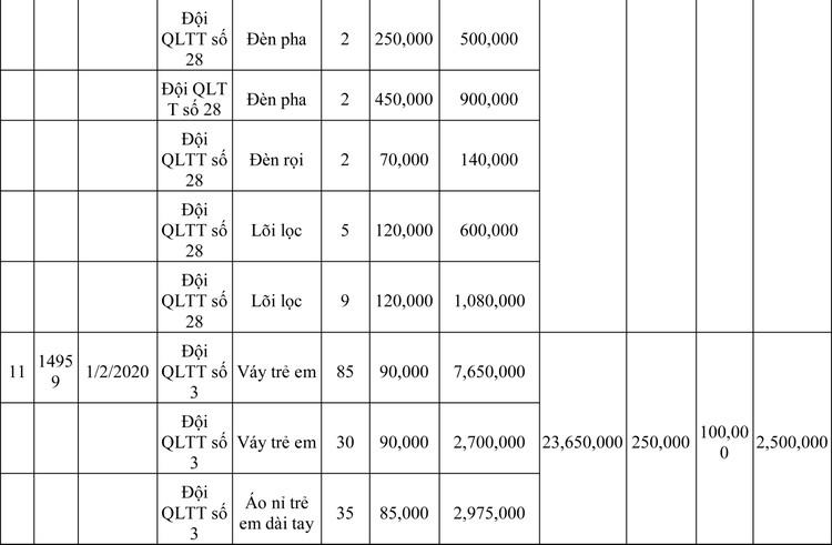 Ngày 13/3/2020, đấu giá hàng hóa vi phạm hành chính bị tịch thu tại Hà Nội ảnh 81