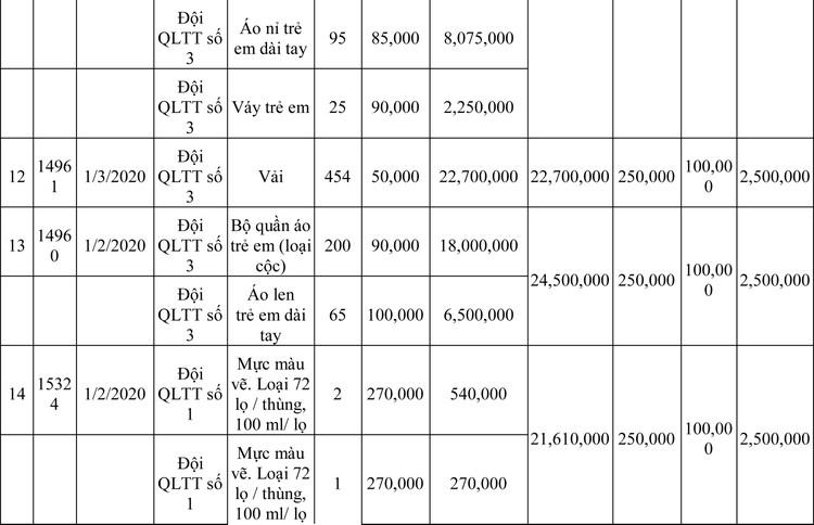 Ngày 13/3/2020, đấu giá hàng hóa vi phạm hành chính bị tịch thu tại Hà Nội ảnh 82