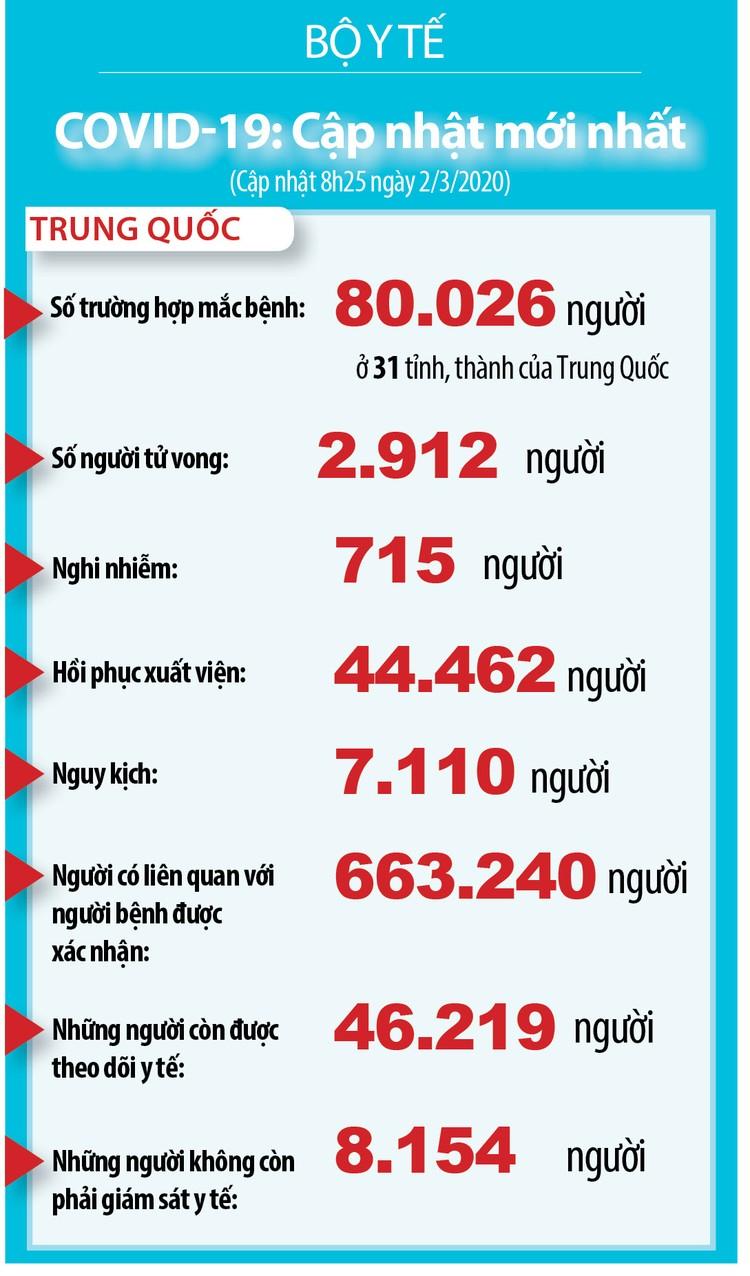 Dịch COVID-19: Tính đến lúc 8h30 ngày 2/3 hơn 3.000 trường hợp tử vong ảnh 3