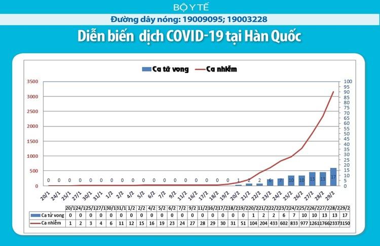 Dịch COVID-19: Tính đến lúc 8h30 ngày 2/3 hơn 3.000 trường hợp tử vong ảnh 5