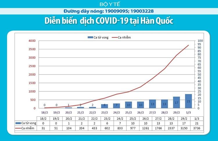 Dịch COVID-19: Tính đến lúc 8h30 ngày 2/3 hơn 3.000 trường hợp tử vong ảnh 6