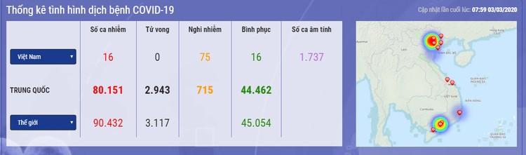 Dịch COVID-19: Tính đến lúc 8h40 ngày 3/3 ghi nhận 90.913 trường hợp nhiễm ảnh 3