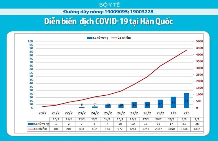 Dịch COVID-19: Tính đến lúc 8h40 ngày 3/3 ghi nhận 90.913 trường hợp nhiễm ảnh 6