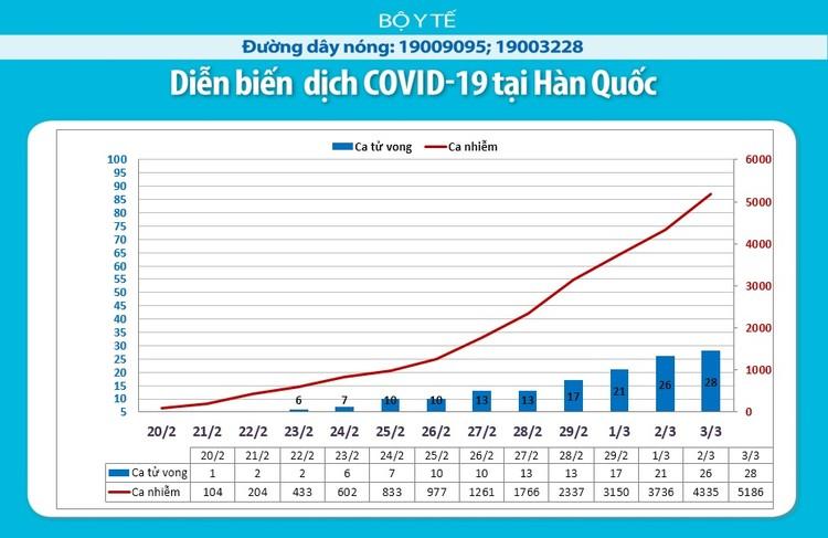 Dịch COVID-19: Cập nhật sáng ngày 4/3 ghi nhận 92.777 trường hợp nhiễm ảnh 6