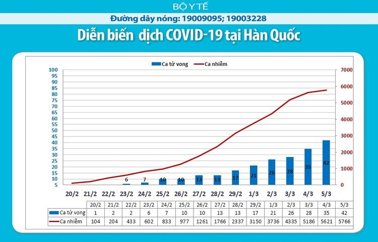 Dịch COVID-19: Cập nhật sáng ngày 6/3 ghi nhận 98.101 trường hợp nhiễm ảnh 6