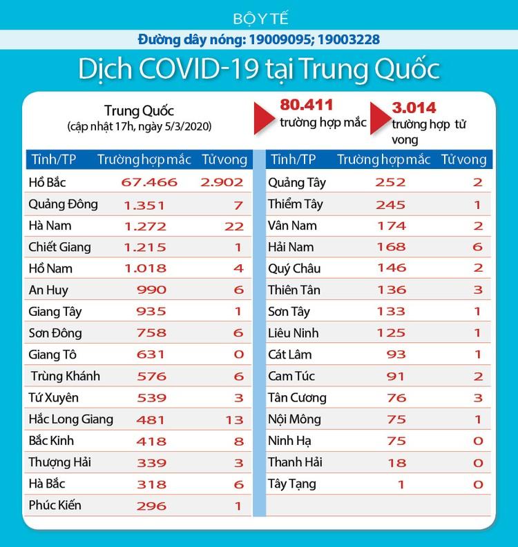 Dịch COVID-19: Cập nhật sáng ngày 6/3 ghi nhận 98.101 trường hợp nhiễm ảnh 7