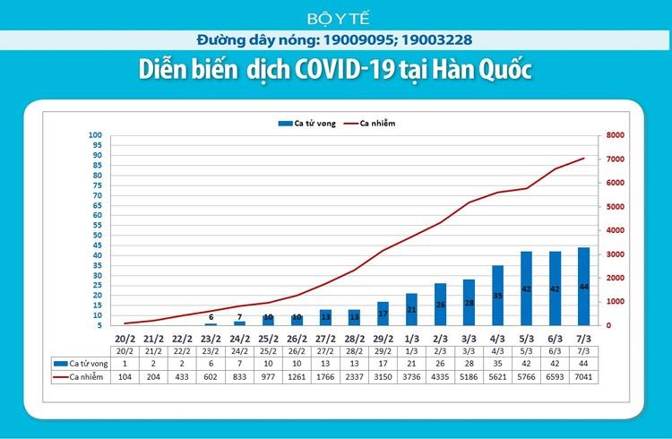 Dịch COVID-19: Cập nhật sáng ngày 8/3 ghi nhận trường hợp nhiễm thứ 21 tại Việt Nam ảnh 5