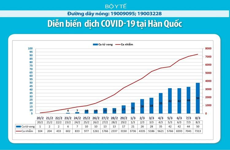 Dịch COVID-19 (cập nhật sáng ngày 9/3): Ghi nhận 30 trường hợp nhiễm tại Viêt Nam ảnh 9