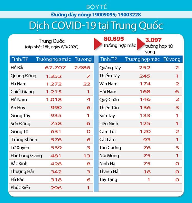 Dịch COVID-19 (cập nhật sáng ngày 9/3): Ghi nhận 30 trường hợp nhiễm tại Viêt Nam ảnh 10