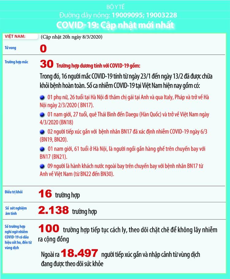 Dịch COVID-19 (cập nhật sáng ngày 9/3): Ghi nhận 30 trường hợp nhiễm tại Viêt Nam ảnh 2