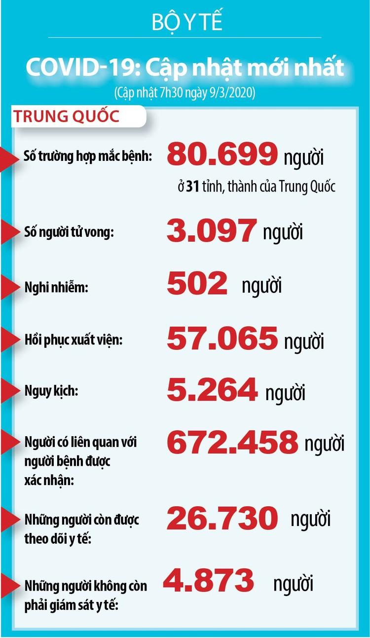 Dịch COVID-19 (cập nhật sáng ngày 9/3): Ghi nhận 30 trường hợp nhiễm tại Viêt Nam ảnh 3