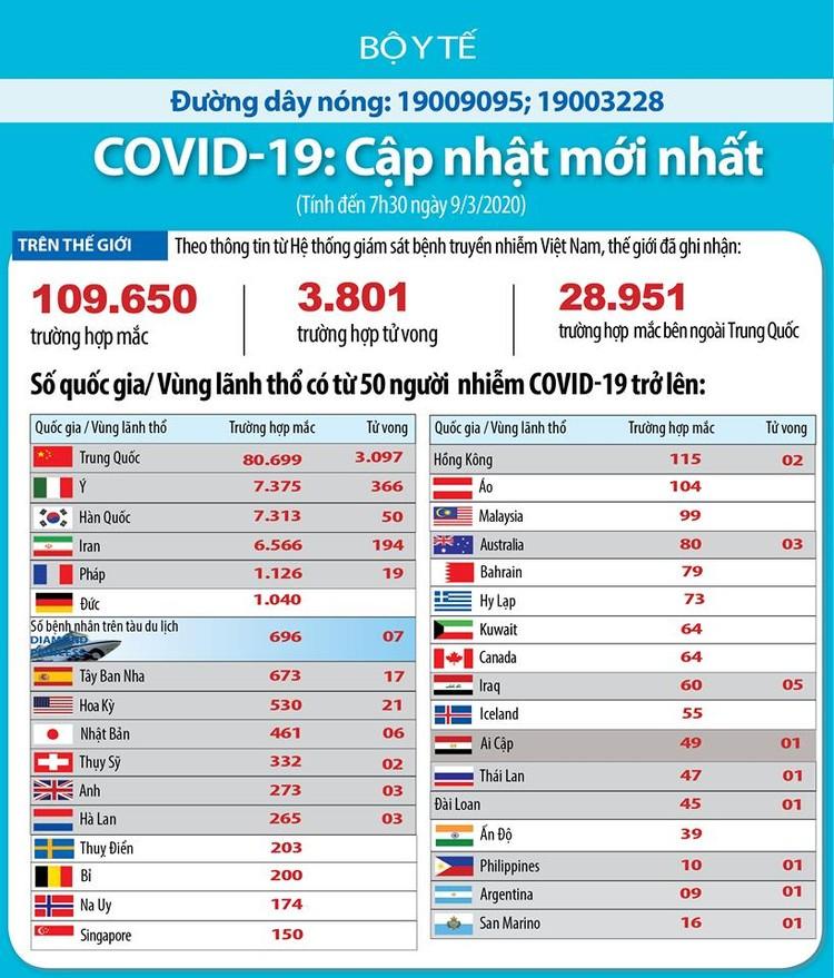Dịch COVID-19 (cập nhật sáng ngày 9/3): Ghi nhận 30 trường hợp nhiễm tại Viêt Nam ảnh 4