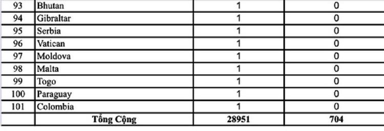Dịch COVID-19 (cập nhật sáng ngày 9/3): Ghi nhận 30 trường hợp nhiễm tại Viêt Nam ảnh 7