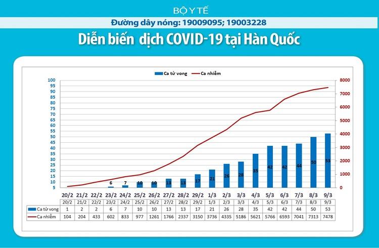 Dịch COVID-19 (cập nhật sáng ngày 10/3): Ghi nhận 31 trường hợp nhiễm tại Viêt Nam ảnh 10