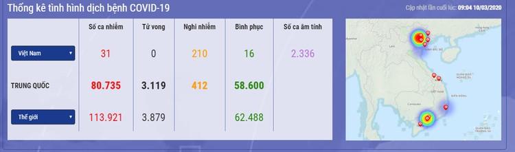 Dịch COVID-19 (cập nhật sáng ngày 10/3): Ghi nhận 31 trường hợp nhiễm tại Viêt Nam ảnh 1