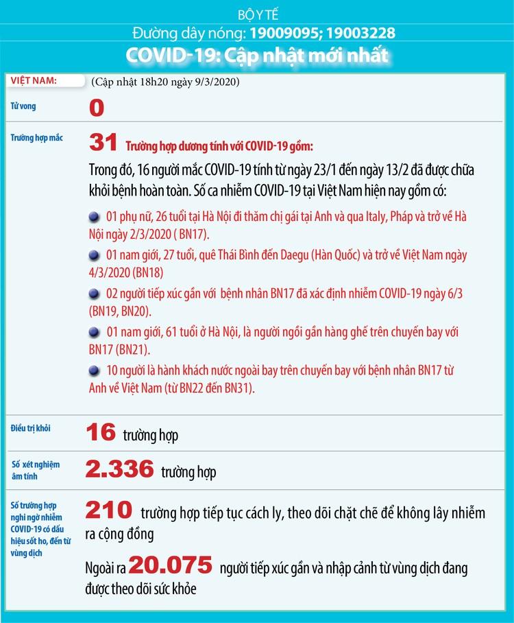 Dịch COVID-19 (cập nhật sáng ngày 10/3): Ghi nhận 31 trường hợp nhiễm tại Viêt Nam ảnh 2