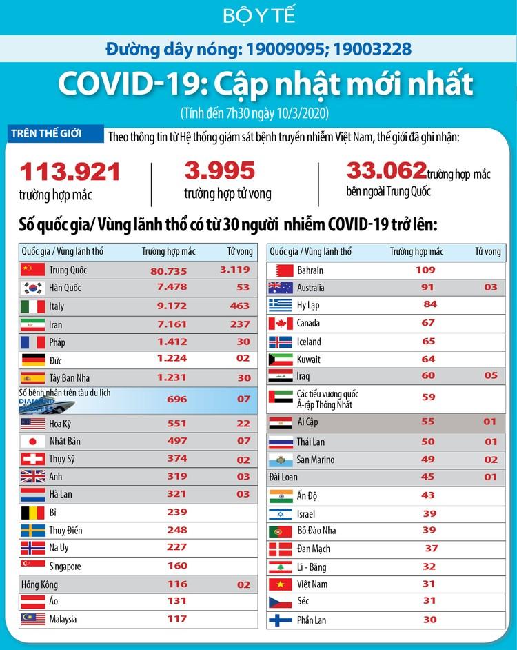 Dịch COVID-19 (cập nhật sáng ngày 10/3): Ghi nhận 31 trường hợp nhiễm tại Viêt Nam ảnh 4