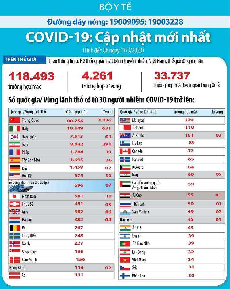 Dịch COVID-19 (cập nhật sáng ngày 11/3): Trường hợp nhiễm thứ 34 tại Viêt Nam bay từ Mỹ về ảnh 3