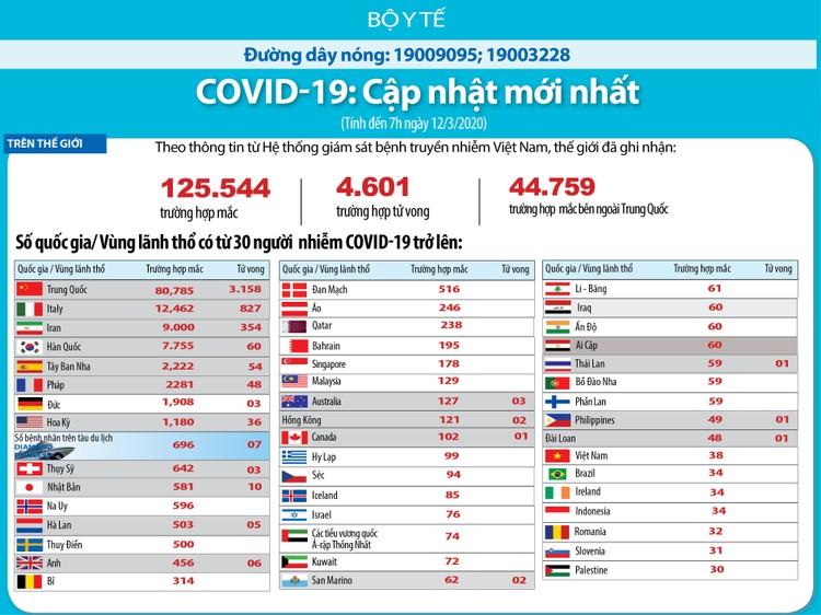 Dịch COVID-19 (cập nhật sáng ngày 12/3): 125.544 trường hợp nhiễm trên thế giới ảnh 2