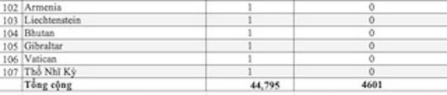 Dịch COVID-19 (cập nhật sáng ngày 12/3): 125.544 trường hợp nhiễm trên thế giới ảnh 8