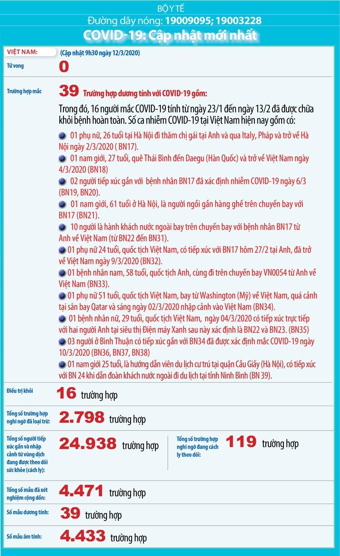 Dịch COVID-19 (cập nhật trưa ngày 12/3): Việt Nam công bố trường hợp nhiễm thứ 39 ảnh 2