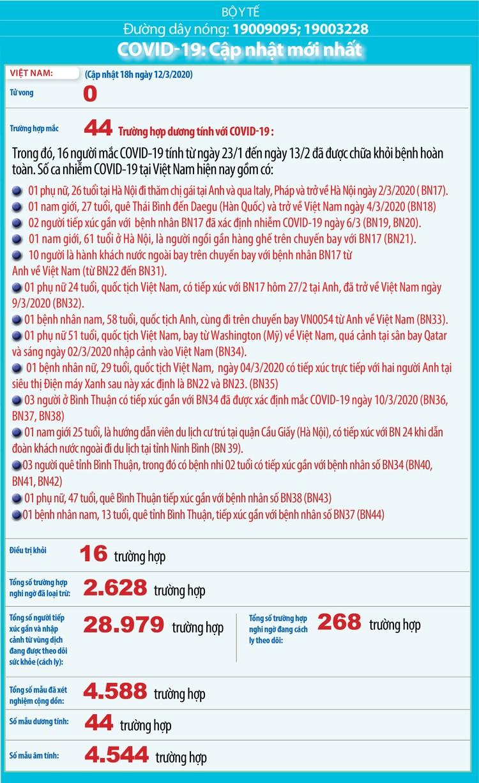 Dịch COVID-19 (cập nhật sáng ngày 13/3): Việt Nam công bố thêm 5 trường hợp nhiễm ảnh 2