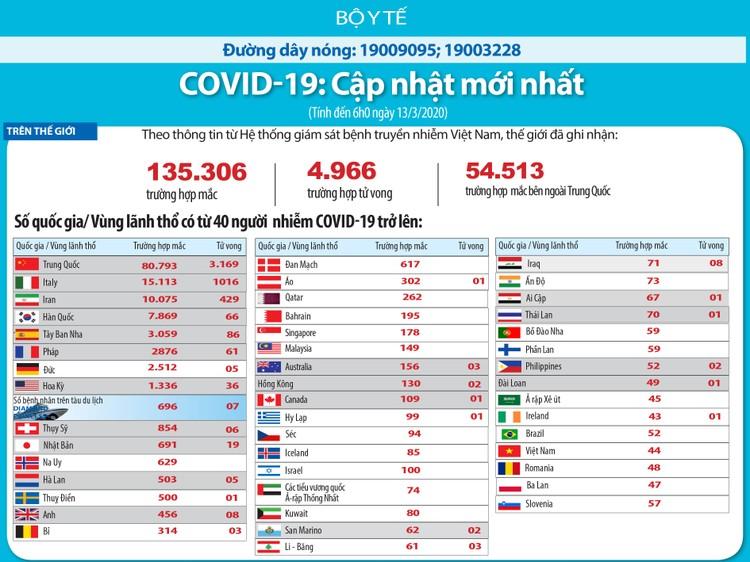 Dịch COVID-19 (cập nhật sáng ngày 13/3): Việt Nam công bố thêm 5 trường hợp nhiễm ảnh 4