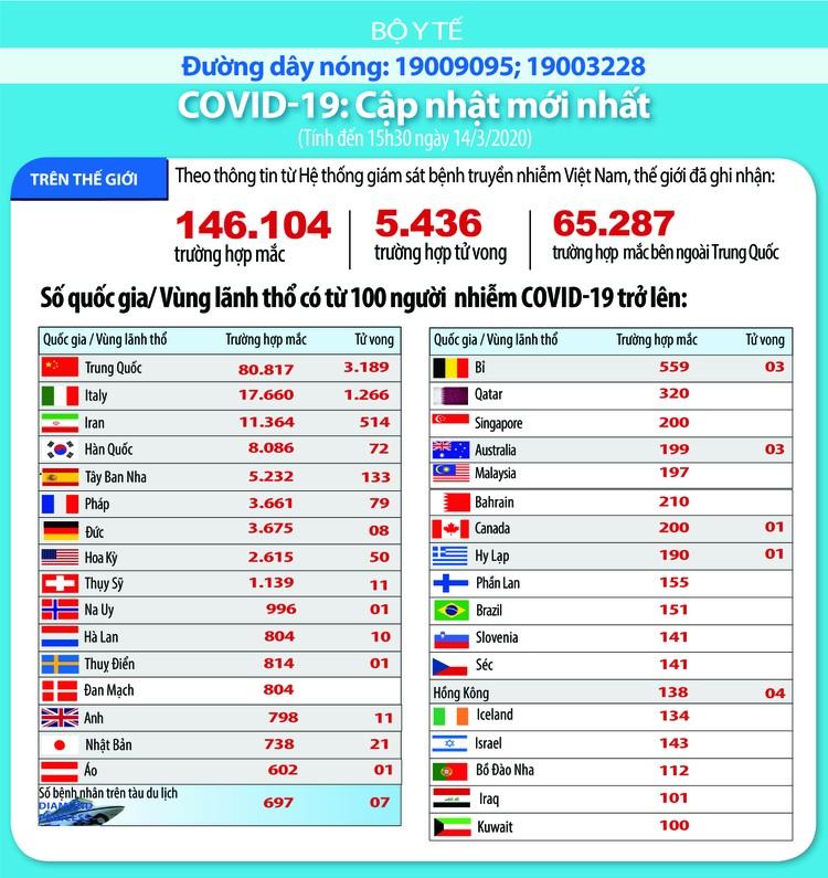 Dịch COVID-19 (cập nhật chiều ngày 14/3): Công bố thêm 4 trường hợp nhiễm tại Việt Nam ảnh 3