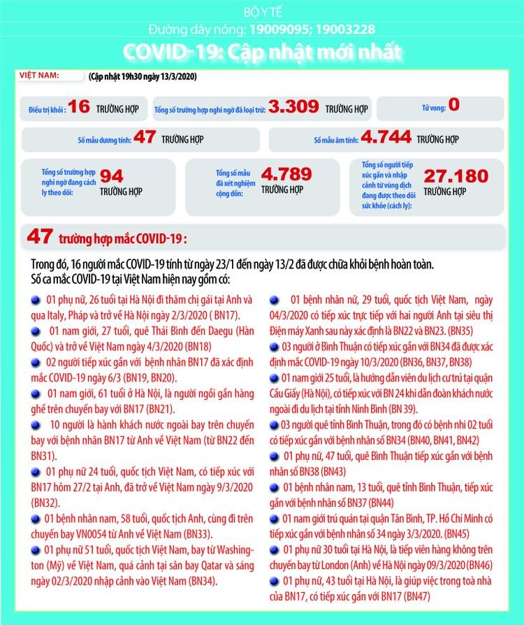 Dịch COVID-19 (cập nhật sáng ngày 14/3): Việt Nam ghi nhận 47 trường hợp nhiễm ảnh 2