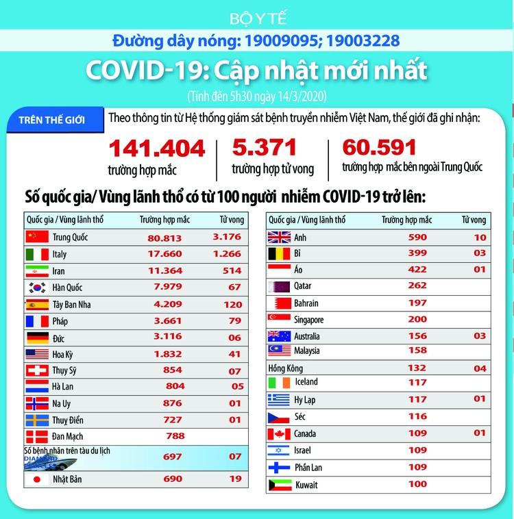 Dịch COVID-19 (cập nhật sáng ngày 14/3): Việt Nam ghi nhận 47 trường hợp nhiễm ảnh 4