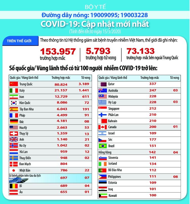 Dịch COVID-19 (cập nhật sáng ngày 15/3): Thế giới ghi nhận 153.957 trường hợp nhiễm và 5.793 người tử vong ảnh 1