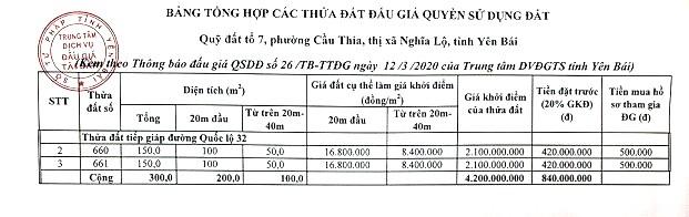 Ngày 3/4/2020, đấu giá quyền sử dụng đất tại thị xã Nghĩa Lộ, tỉnh Yên Bái ảnh 2