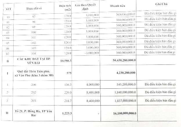 Ngày 2/4/2020, đấu giá quyền sử dụng đất tại TP Yên Bái, tỉnh Yên Bái ảnh 2