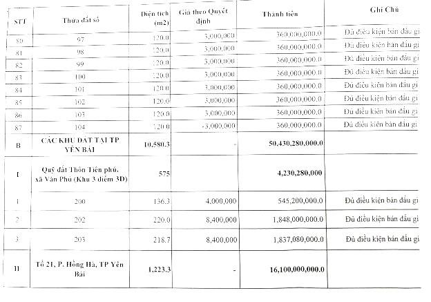 Ngày 4/4/2020, đấu giá quyền sử dụng đất tại thành phố Yên Bái, tỉnh Yên Bái ảnh 2