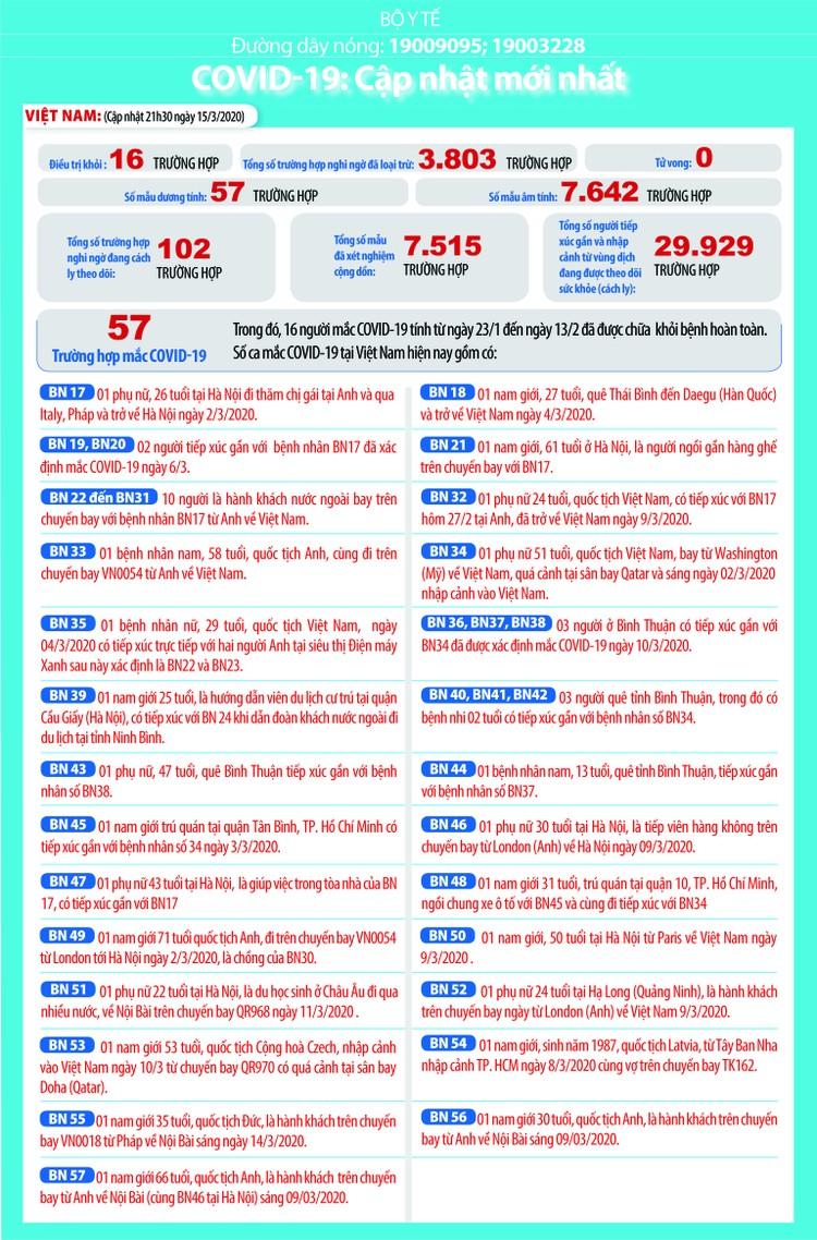 Dịch COVID-19 (cập nhật sáng ngày 16/3): Việt Nam công bố thêm 4 trường hợp nâng tổng số lên 57 ca nhiễm ảnh 2
