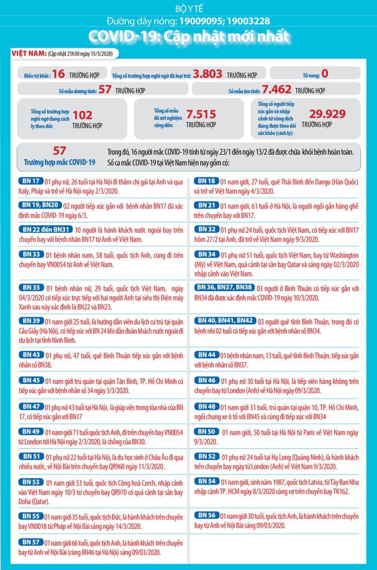 Dịch COVID-19 (cập nhật trưa ngày 16/3): 169.609 trường hợp nhiễm và 6.518 người tử vong trên thế giới ảnh 2