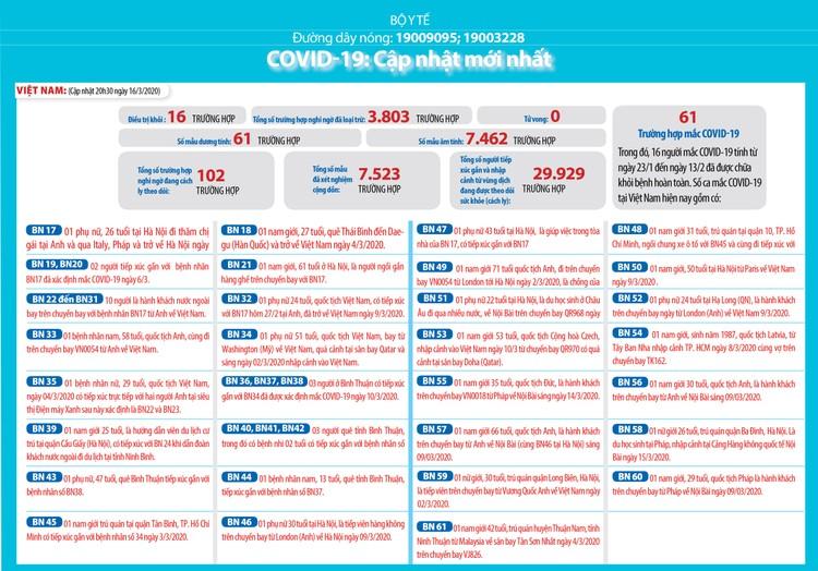 Dịch COVID-19 (cập nhật sáng ngày 17/3): Việt Nam công bố BN61 đi từ Malaysia về ảnh 1