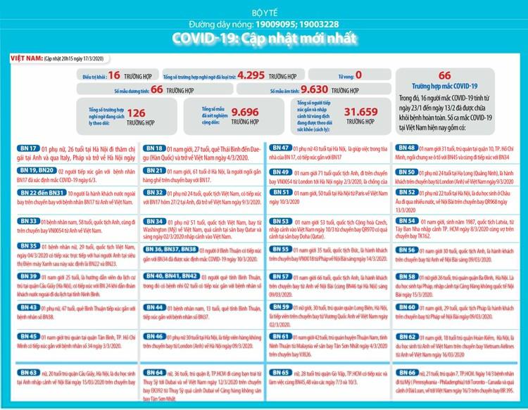 Dịch COVID-19 (cập nhật sáng ngày 18/3): Việt Nam công bố thêm 5 trường hợp nâng tổng số ca nhiễm lên 66 ảnh 2