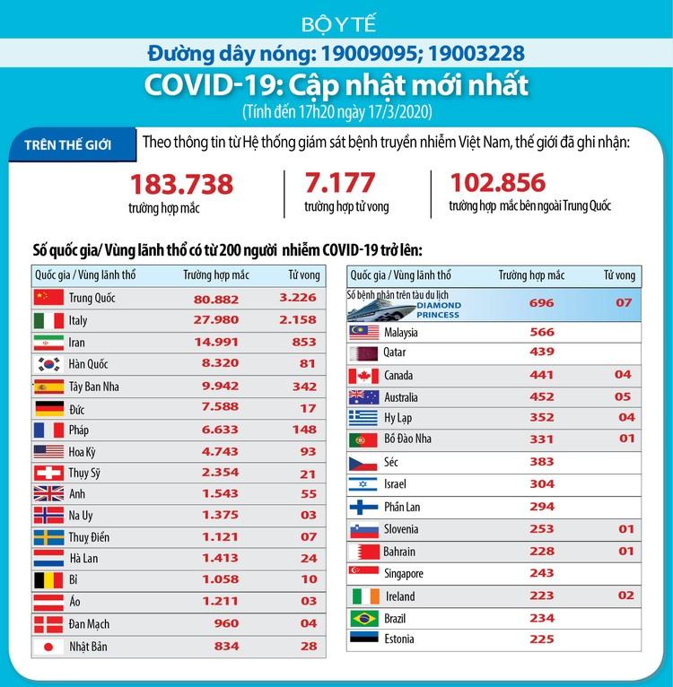 Dịch COVID-19 (cập nhật sáng ngày 18/3): Việt Nam công bố thêm 5 trường hợp nâng tổng số ca nhiễm lên 66 ảnh 3