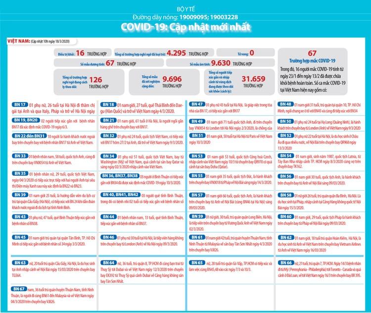 Dịch COVID-19 (cập nhật trưa ngày 18/3): Việt Nam công bố bệnh nhân thứ 67 ảnh 2