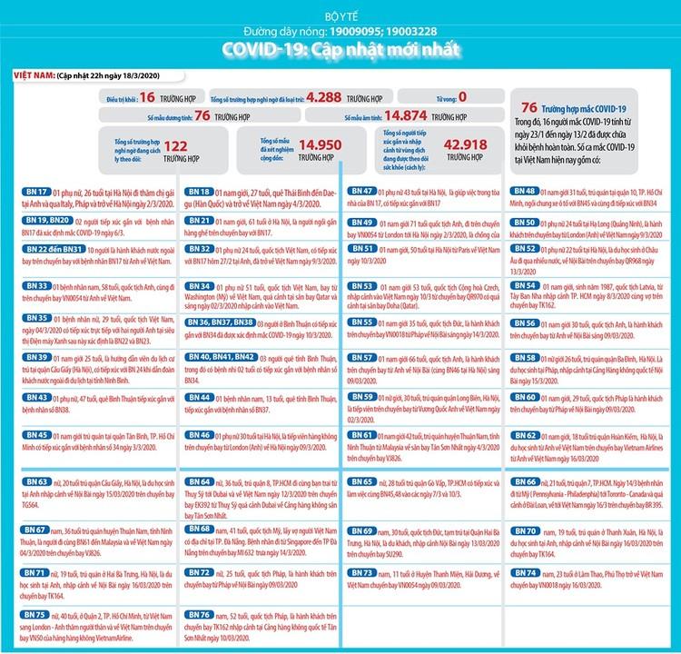 Dịch COVID-19 (sáng ngày 19/3): Việt Nam công bố thêm 8 ca nhiễm nâng tổng số bệnh nhân lên 76 ảnh 2