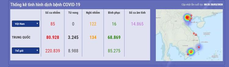 Dịch COVID-19 (sáng ngày 20/3): Việt Nam công bố thêm 9 ca nhiễm nâng tổng số bệnh nhân lên 85 ảnh 1